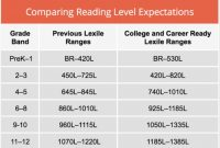 How to Improve Lexile Levels in Achieve3000